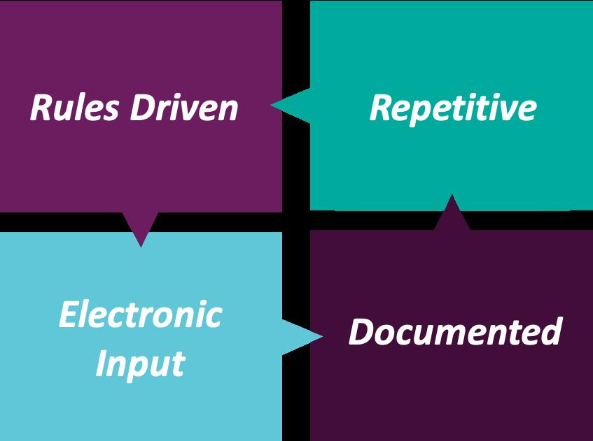 Automation Diagram