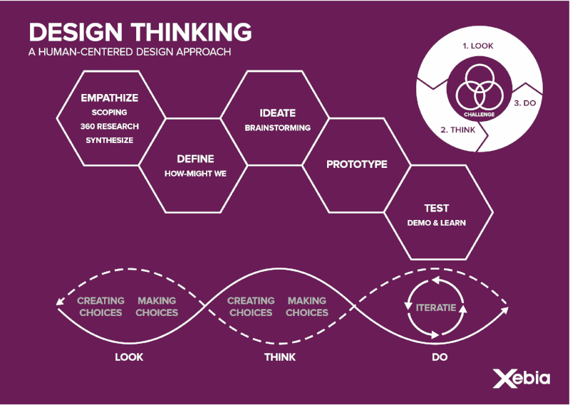 Xebia Design Thinking 1189x841mm-631207-edited.png